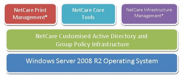 Netcare Solution Suite