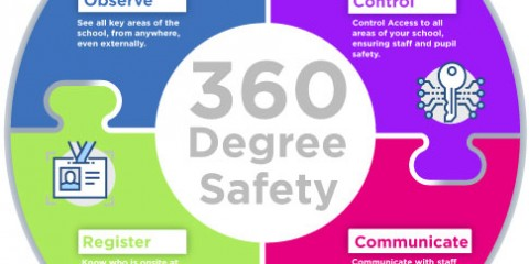 360 Degree Safety